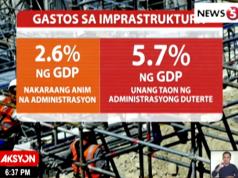 dutertenomics, infrastructure spending