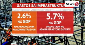 dutertenomics, infrastructure spending