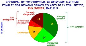 SWS survey death penalty 1stQ 2017