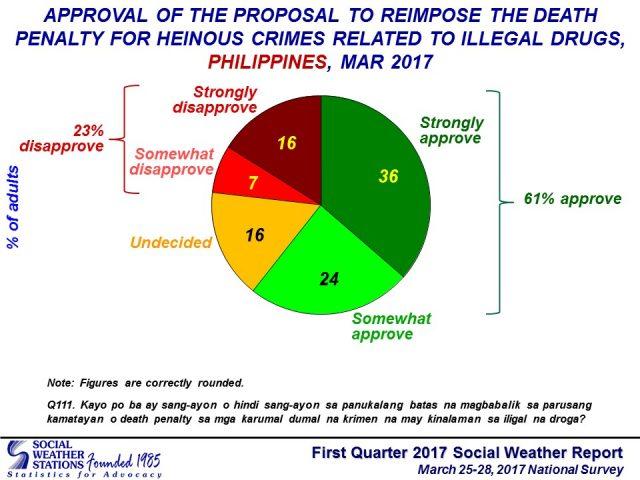 SWS survey death penalty 1stQ 2017