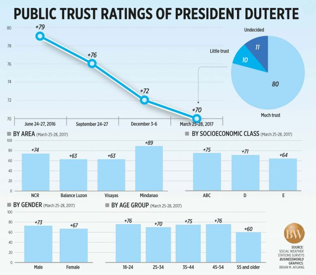 BWorld SWS Trust ratings