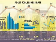 SWS 20171Q joblessness