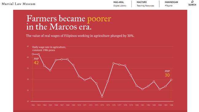 wages infograph Marcos years