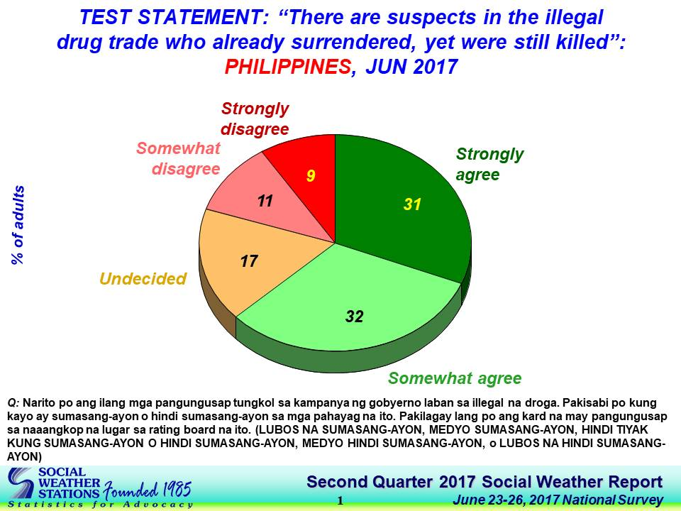 SWS survey chart killings