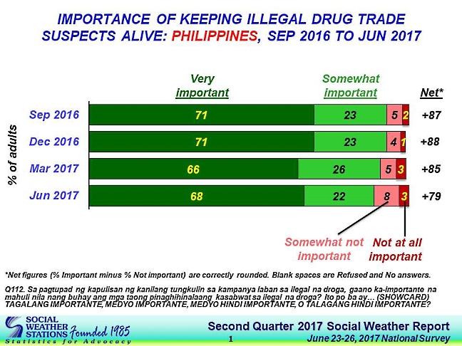 SWS servey chart keep them alive