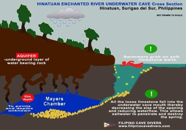 Hinatuan_Enchanted_River_Infograph_FILIPINO_CAVE_DIVERS