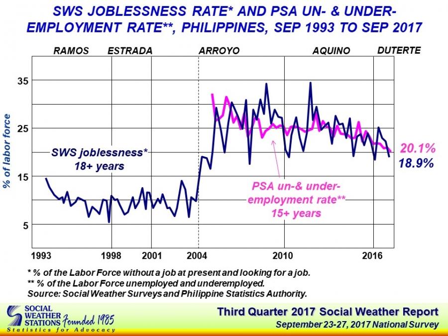 SWS_Q3_Joblessness_handout