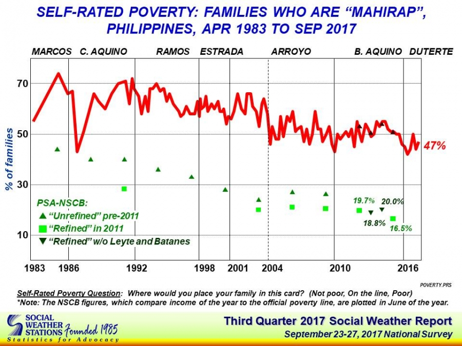 SWS_Q3_self_rated_poverty_chart