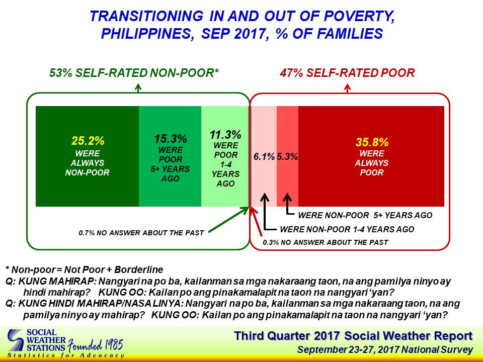 SWS_Q3_transitioning_poverty_chart