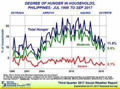 SWS_degree_of_hunger_survey