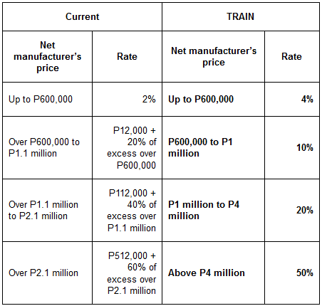 TRAIN_table_automobile_excise_tax