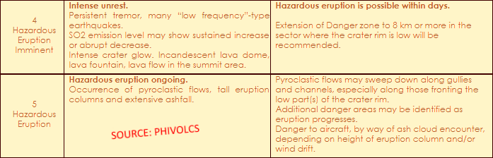 Mayon_Volcano_AlertLevel_table