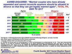 SWS_divorce_chart_agree_disagree