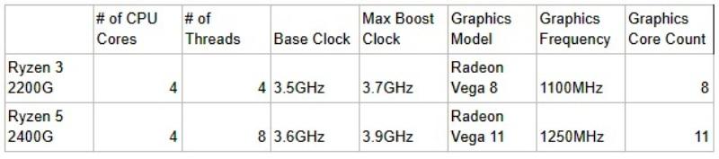 Review Ryzen 3 2200g Ryzen 5 2400g Quad Core Apus With Radeon