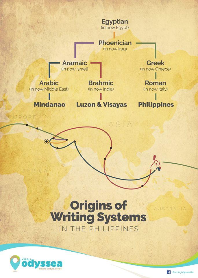 Philippine scripts 2