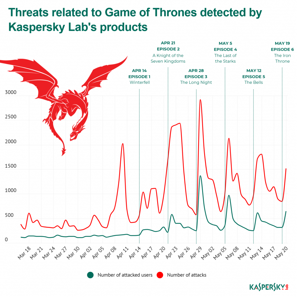 Game of Thrones fans attacked by malware during final season - Interaksyon