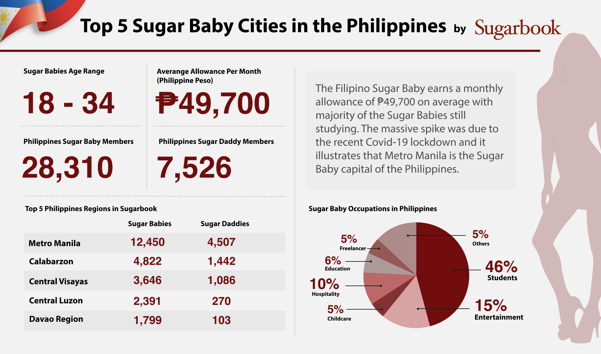 Sugar babies in Philippines Infographic