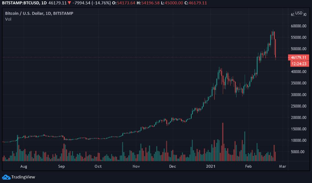 Bitcoin drop