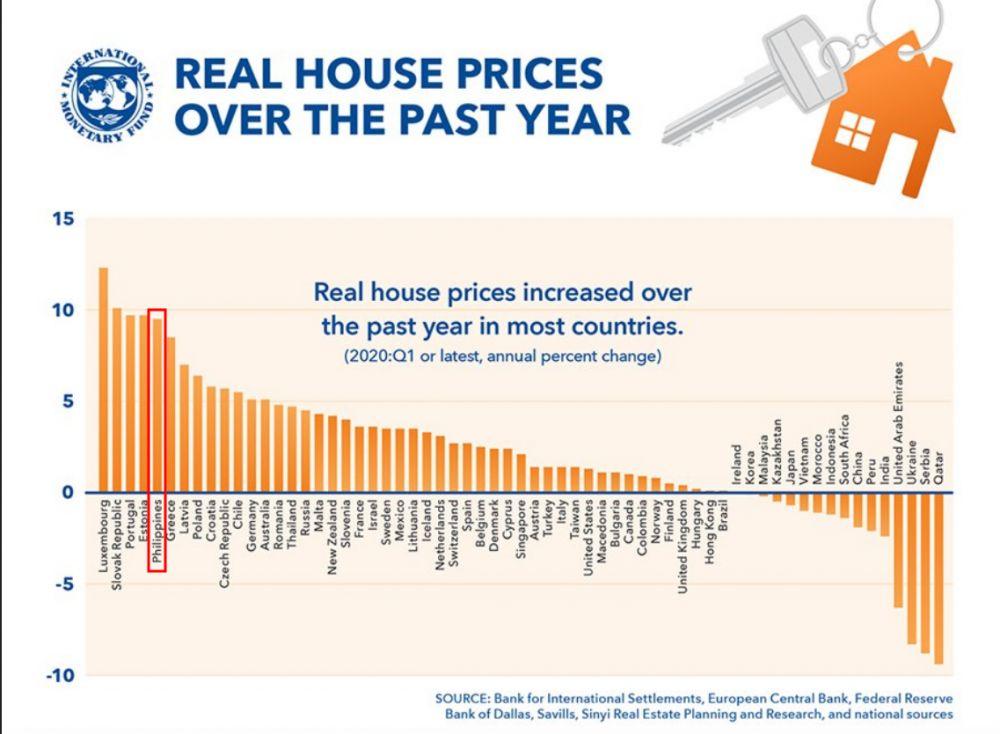 Housing price increase, Philippines